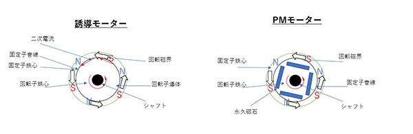モーターの仕組み